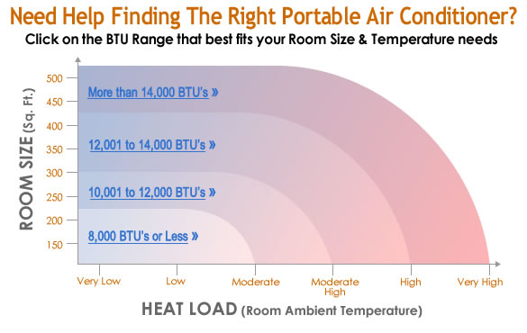BTU Chart for Room Size & Temperatures