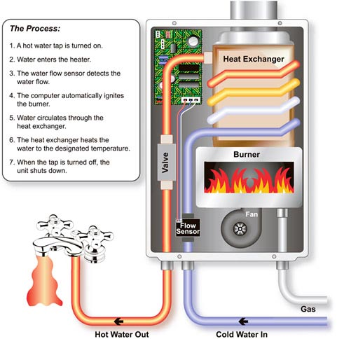 Buyer S Guide Tankless Water Heaters Compactappliance Com