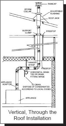Tankless Water Heater - Vertical Venting Diagram
