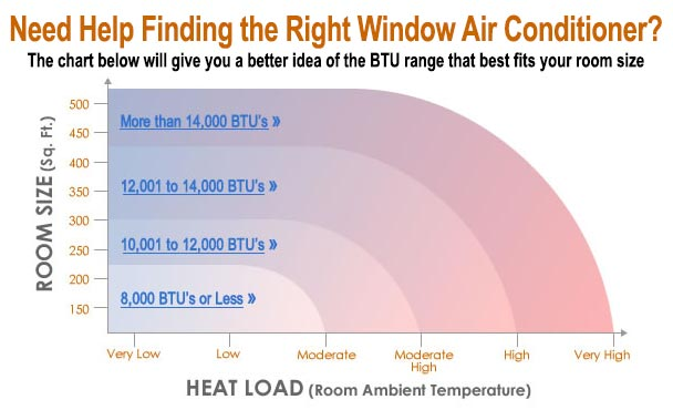 BTU Chart for Window Air Conditioners
