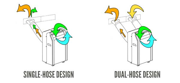 Dual-Hose vs. Single Hose