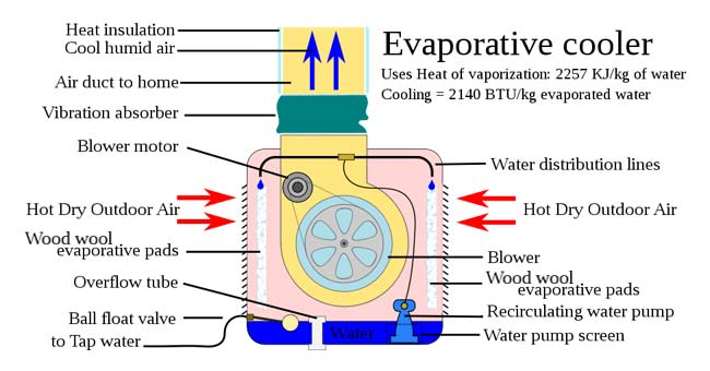 How an Evaporative Cooler Works